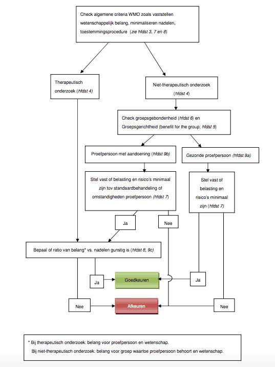 Beslisboom Toetsing van onderzoek met minderjarige proefpersonen. Bron: http://www.ccmo.nl/